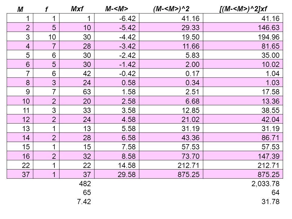 Mf. Mxf. M-<M> (M-<M>)^2. [(M-<M>)^2]xf. 1. -6.42. 41.16. 2. 5. 10. -5.42. 29.33. 146.63. 3. 30. -4.42.